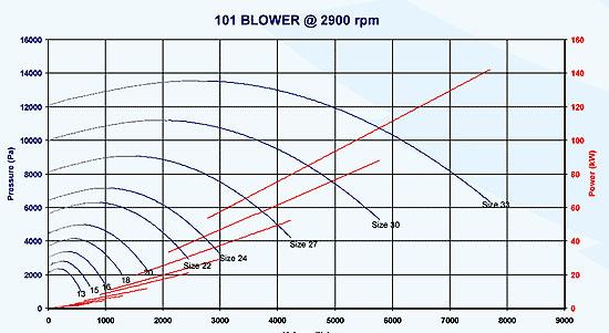 187 Series 101 Pressure Blowers Fan Curves