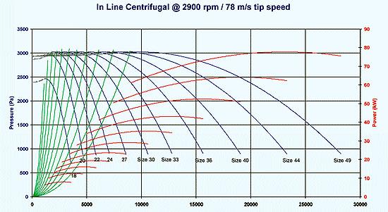 187 In Line Centrifugal Fans Fan Curves