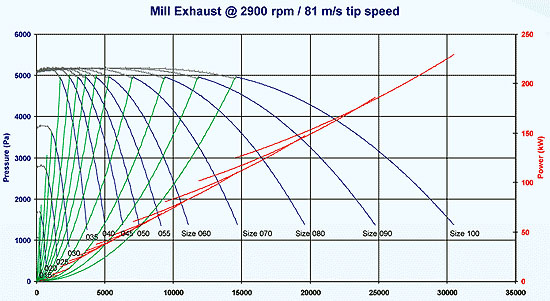 187 Mill Exhaust Fan Curves